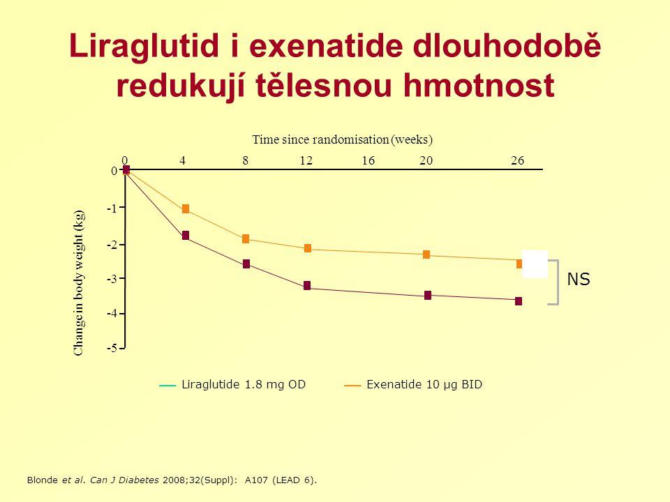 Liraglutid i exenatide dlouhodobě redukují tělesnou hmotnost 0426 Time since randomisation (weeks) Change in body weight (kg) -5 -3 -2 0 Exenatide 10 μg BIDLiraglutide 1.8 mg OD 8121620 -4 Blonde et al.