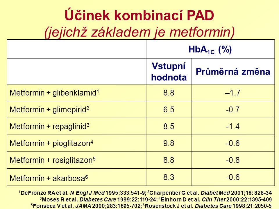 Účinek kombinací PAD (jejichž základem je metformin) 1 DeFronzo RA et al. N Engl J Med 1995;333:541-9; 2 Charpentier G et al. Diabet Med 2001;16: 828-