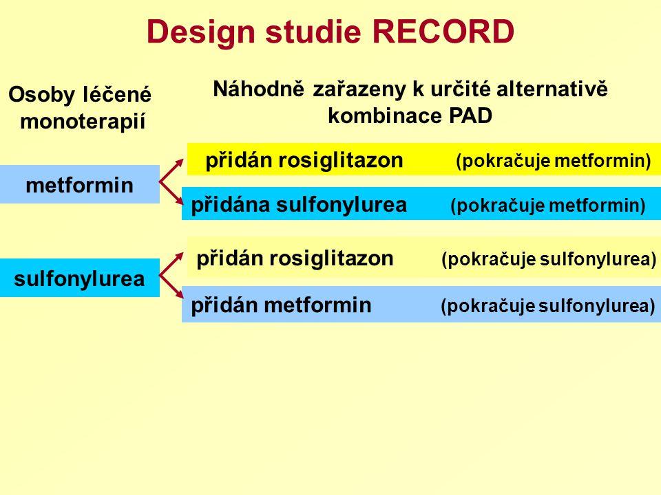 Design studie RECORD metformin sulfonylurea přidán rosiglitazon (pokračuje metformin) přidána sulfonylurea (pokračuje metformin) přidán metformin (pokračuje sulfonylurea) přidán rosiglitazon (pokračuje sulfonylurea) Osoby léčené monoterapií Náhodně zařazeny k určité alternativě kombinace PAD