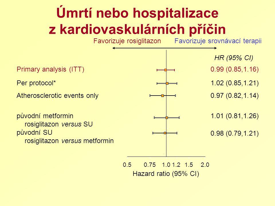 Úmrtí nebo hospitalizace z kardiovaskulárních příčin Primary analysis (ITT)0.99 (0.85,1.16) Per protocol*1.02 (0.85,1.21) Atherosclerotic events only0.97 (0.82,1.14) původní metformin rosiglitazon versus SU 1.01 (0.81,1.26) původní SU rosiglitazon versus metformin 0.98 (0.79,1.21) HR (95% CI) 0.50.751.01.21.52.0 Hazard ratio (95% CI) Favorizuje rosiglitazonFavorizuje srovnávací terapii