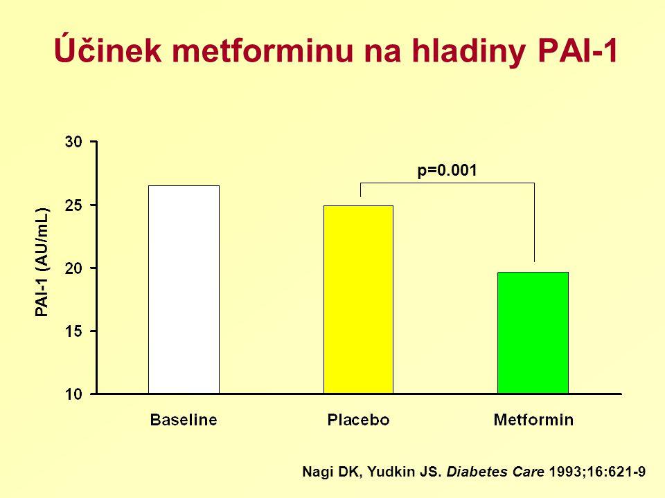 p=0.001 PAI-1 (AU/mL) Účinek metforminu na hladiny PAI-1 Nagi DK, Yudkin JS. Diabetes Care 1993;16:621-9