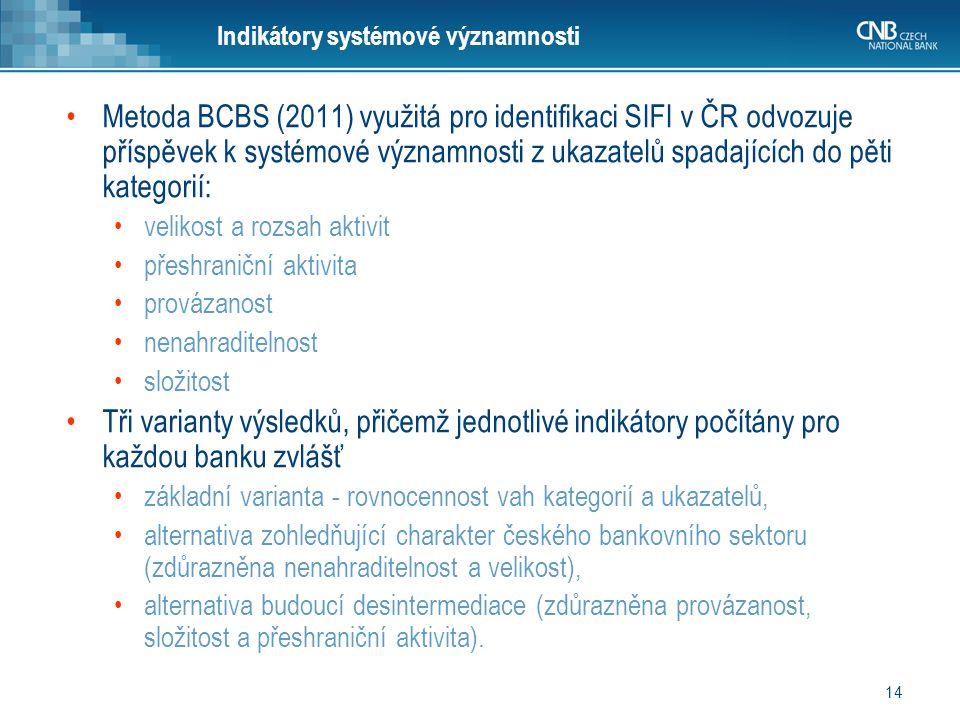 14 Indikátory systémové významnosti Metoda BCBS (2011) využitá pro identifikaci SIFI v ČR odvozuje příspěvek k systémové významnosti z ukazatelů spada