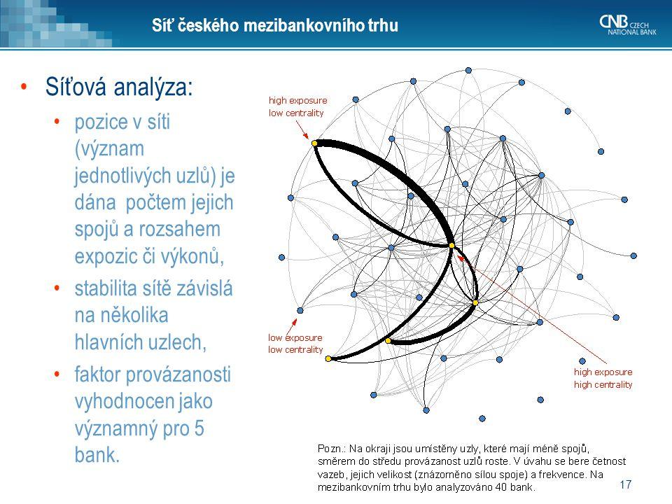 17 Síť českého mezibankovního trhu Síťová analýza: pozice v síti (význam jednotlivých uzlů) je dána počtem jejich spojů a rozsahem expozic či výkonů,