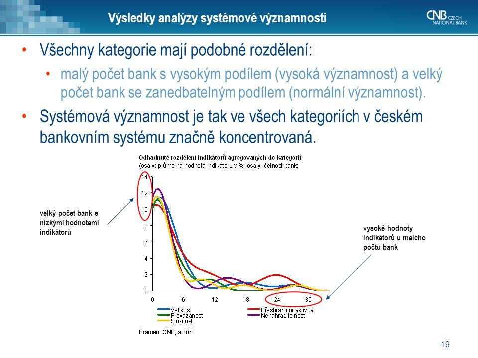 19 Výsledky analýzy systémové významnosti Všechny kategorie mají podobné rozdělení: malý počet bank s vysokým podílem (vysoká významnost) a velký poče