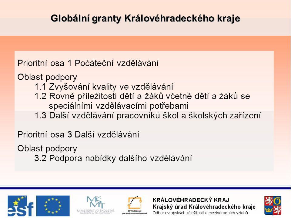 Globální granty Královéhradeckého kraje Oblast podpory 1.1 Zvyšování kvality ve vzdělávání Alokace pro KHK: 374 011 074 Kč