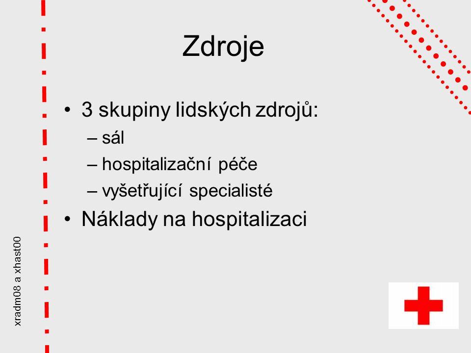 xradm08 a xhast00 Zdroje 3 skupiny lidských zdrojů: –sál –hospitalizační péče –vyšetřující specialisté Náklady na hospitalizaci