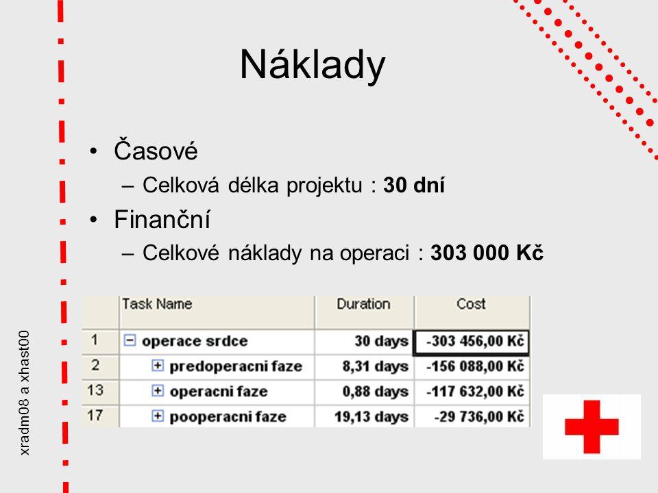 xradm08 a xhast00 Náklady Časové –Celková délka projektu : 30 dní Finanční –Celkové náklady na operaci : 303 000 Kč