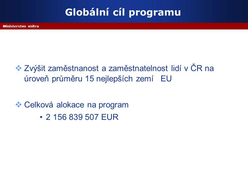 Ministerstvo vnitra Globální cíl programu  Zvýšit zaměstnanost a zaměstnatelnost lidí v ČR na úroveň průměru 15 nejlepších zemí EU  Celková alokace