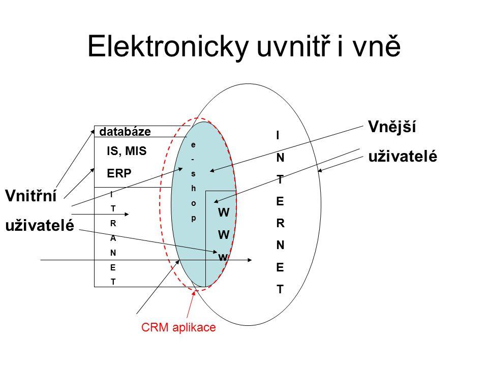 Elektronicky uvnitř i vně INTERNETINTERNET IS, MIS ERP ITRANETITRANET WWwWWw e-shope-shop CRM aplikace databáze Vnější uživatelé Vnitřní uživatelé
