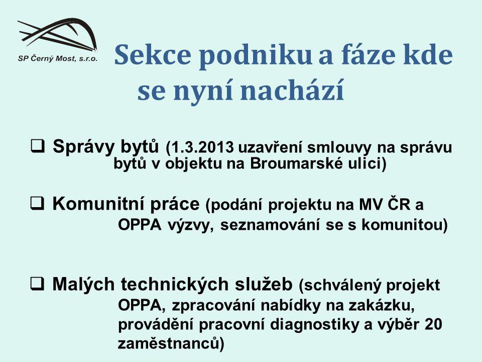  Správy bytů (1.3.2013 uzavření smlouvy na správu bytů v objektu na Broumarské ulici)  Komunitní práce (podání projektu na MV ČR a OPPA výzvy, seznamování se s komunitou)  Malých technických služeb (schválený projekt OPPA, zpracování nabídky na zakázku, provádění pracovní diagnostiky a výběr 20 zaměstnanců) Sekce podniku a fáze kde se nyní nachází