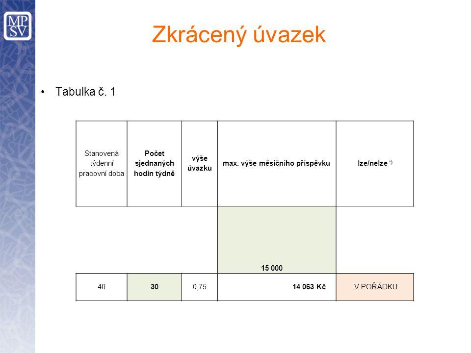 Zkrácený úvazek Tabulka č. 1 Stanovená týdenní pracovní doba Počet sjednaných hodin týdně výše úvazku max. výše měsíčního příspěvkulze/nelze *) 15 000