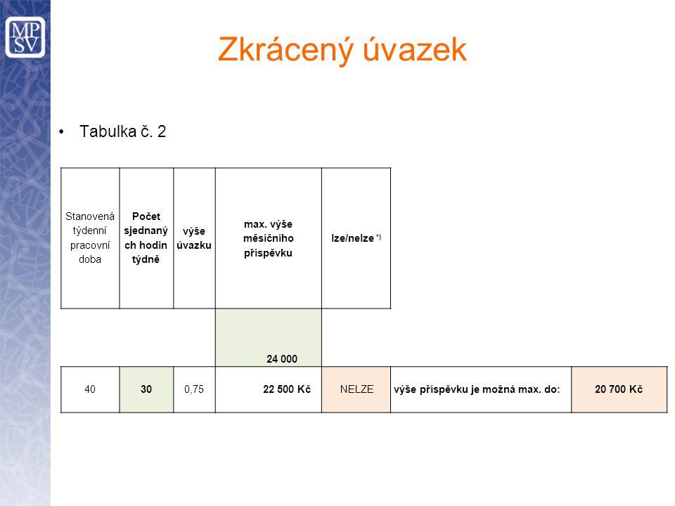 Zkrácený úvazek Tabulka č. 2 Stanovená týdenní pracovní doba Počet sjednaný ch hodin týdně výše úvazku max. výše měsíčního příspěvku lze/nelze *) 24 0