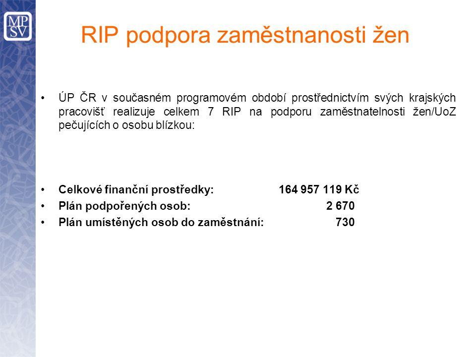 RIP podpora zaměstnanosti žen ÚP ČR v současném programovém období prostřednictvím svých krajských pracovišť realizuje celkem 7 RIP na podporu zaměstn