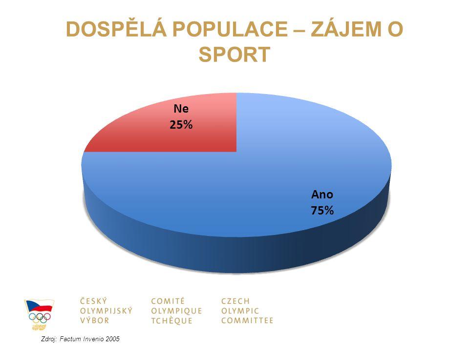 DOSPĚLÁ POPULACE – ZÁJEM O SPORT Zdroj: Factum Invenio 2005