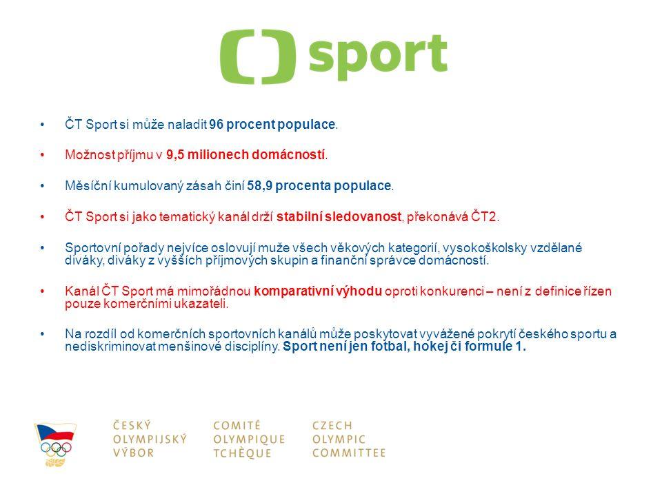 ČT Sport si může naladit 96 procent populace. Možnost příjmu v 9,5 milionech domácností. Měsíční kumulovaný zásah činí 58,9 procenta populace. ČT Spor