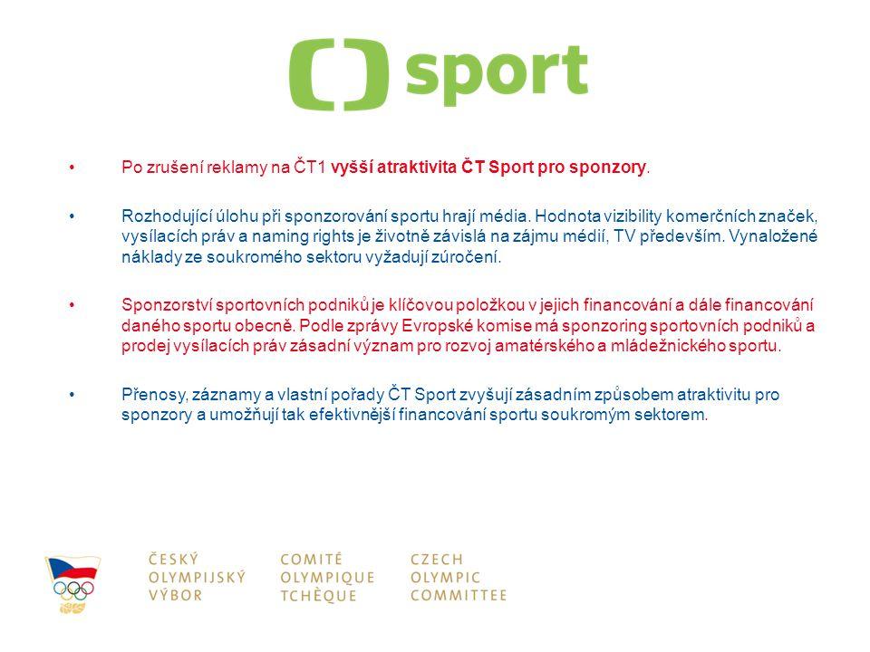 Po zrušení reklamy na ČT1 vyšší atraktivita ČT Sport pro sponzory. Rozhodující úlohu při sponzorování sportu hrají média. Hodnota vizibility komerčníc