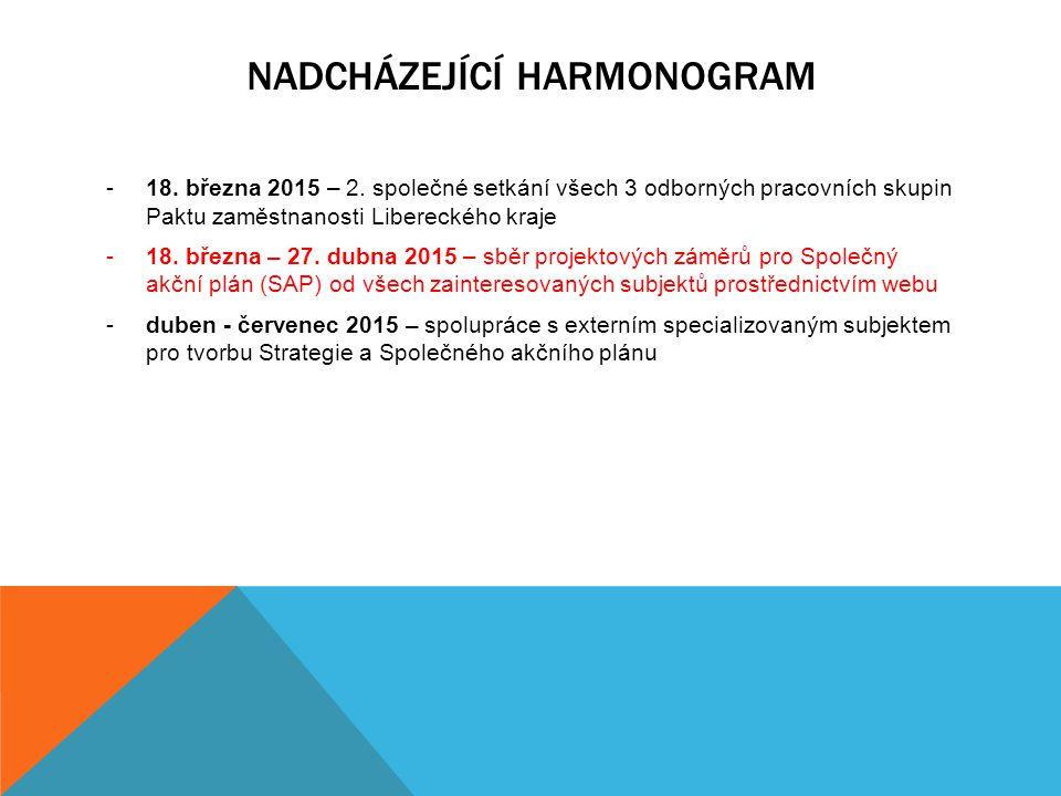 NADCHÁZEJÍCÍ HARMONOGRAM -18. března 2015 – 2. společné setkání všech 3 odborných pracovních skupin Paktu zaměstnanosti Libereckého kraje -18. března