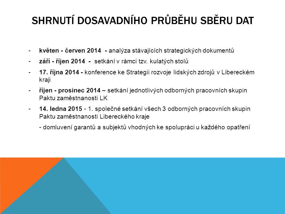 SHRNUTÍ DOSAVADNÍHO PRŮBĚHU SBĚRU DAT -květen - červen 2014 - analýza stávajících strategických dokumentů -září - říjen 2014 - setkání v rámci tzv. ku