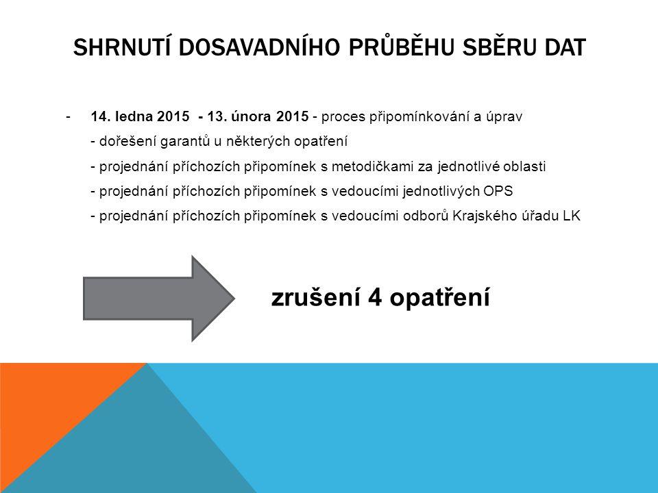 SHRNUTÍ DOSAVADNÍHO PRŮBĚHU SBĚRU DAT -14. ledna 2015 - 13. února 2015 - proces připomínkování a úprav - dořešení garantů u některých opatření - proje