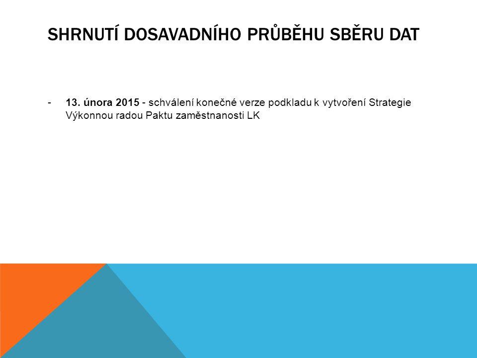 SHRNUTÍ DOSAVADNÍHO PRŮBĚHU SBĚRU DAT -13. února 2015 - schválení konečné verze podkladu k vytvoření Strategie Výkonnou radou Paktu zaměstnanosti LK
