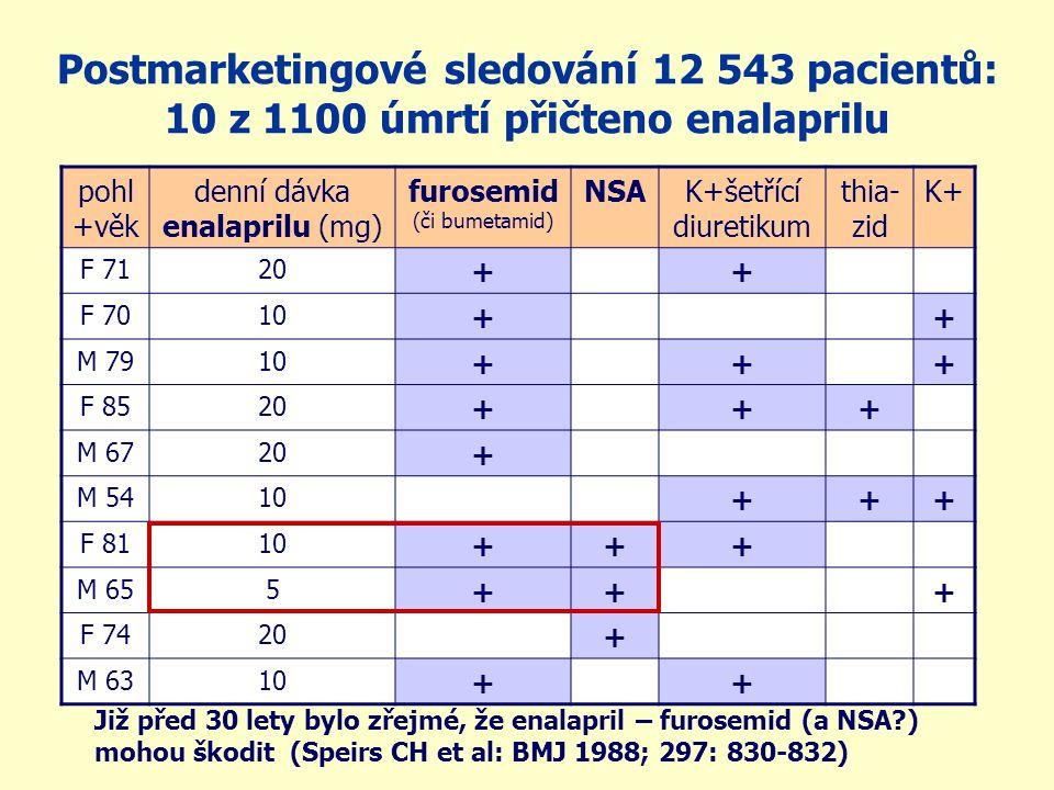 Postmarketingové sledování 12 543 pacientů: 10 z 1100 úmrtí přičteno enalaprilu pohl +věk denní dávka enalaprilu (mg) furosemid (či bumetamid) NSAK+šetřící diuretikum thia- zid K+ F 7120 ++ F 7010 ++ M 7910 +++ F 8520 +++ M 6720 + M 5410 +++ F 8110 +++ M 655 +++ F 7420 + M 6310 ++ Již před 30 lety bylo zřejmé, že enalapril – furosemid (a NSA ) mohou škodit (Speirs CH et al: BMJ 1988; 297: 830-832)