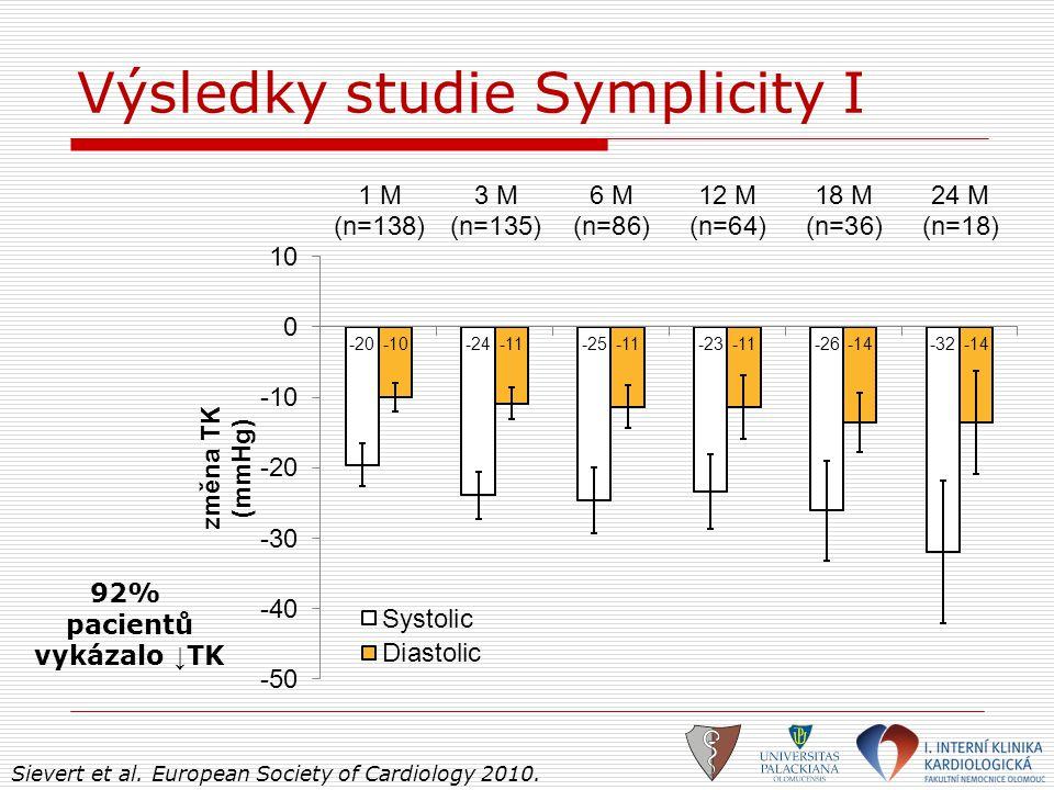 Výsledky studie Symplicity I 92% pacientů vykázalo ↓ TK Sievert et al. European Society of Cardiology 2010.