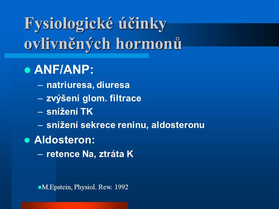 Fysiologické účinky ovlivněných hormonů ANF/ANP: –natriuresa, diuresa –zvýšení glom. filtrace –snížení TK –snížení sekrece reninu, aldosteronu Aldoste
