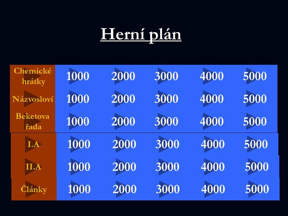 Herní plán Chemické hrátky 2000 50004000 5000 30001000 Beketova řada 100040003000 2000 Názvosloví 20004000 1000 5000 4000 I.A 2000 II.A 100030005000 3