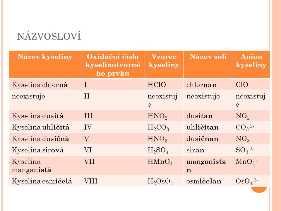 NÁZVOSLOVÍ Název kyselinyOxidační číslo kyselinotvorné ho prvku Vzorec kyseliny Název soliAnion kyseliny Kyselina chlor ná IHClOchlor nan ClO - neexis