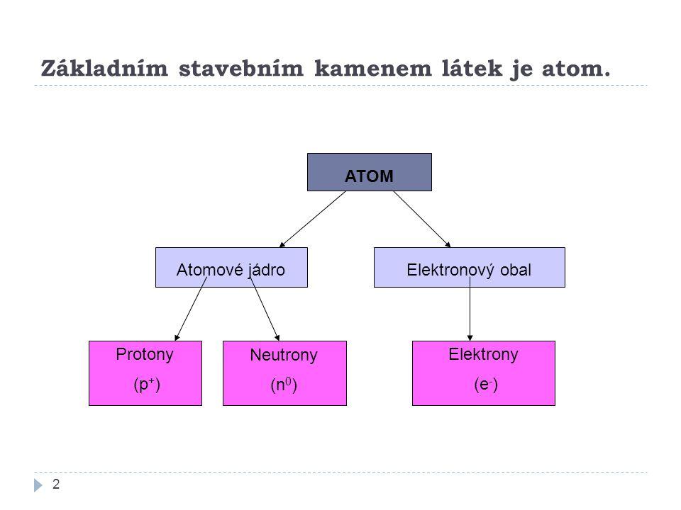 Základním stavebním kamenem látek je atom.