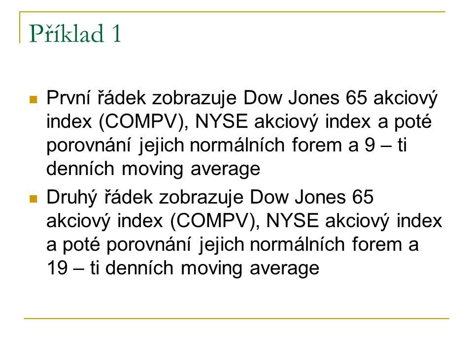 První řádek zobrazuje Dow Jones 65 akciový index (COMPV), NYSE akciový index a poté porovnání jejich normálních forem a 9 – ti denních moving average Druhý řádek zobrazuje Dow Jones 65 akciový index (COMPV), NYSE akciový index a poté porovnání jejich normálních forem a 19 – ti denních moving average