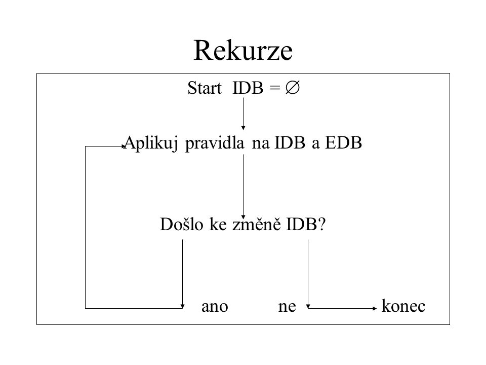 Rekurze Start IDB =  Aplikuj pravidla na IDB a EDB Došlo ke změně IDB? ano ne konec