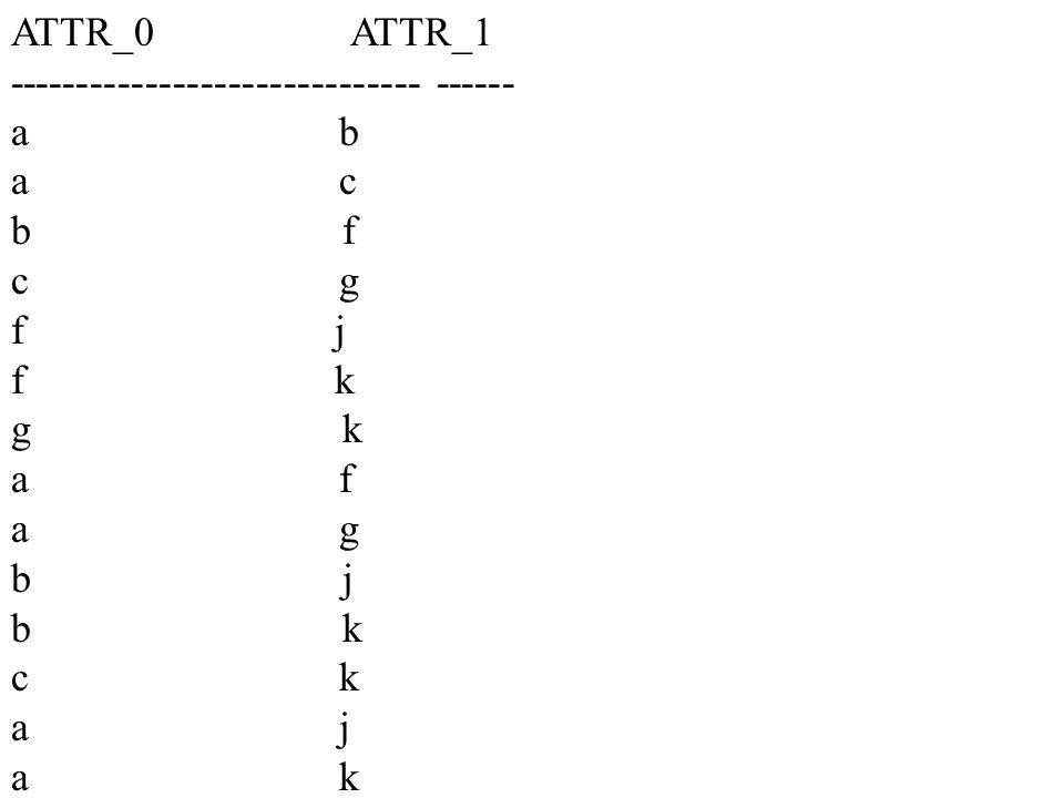 ATTR_0 ATTR_1 ------------------------------ ------ a b a c b f c g f j f k g k a f a g b j b k c k a j a k