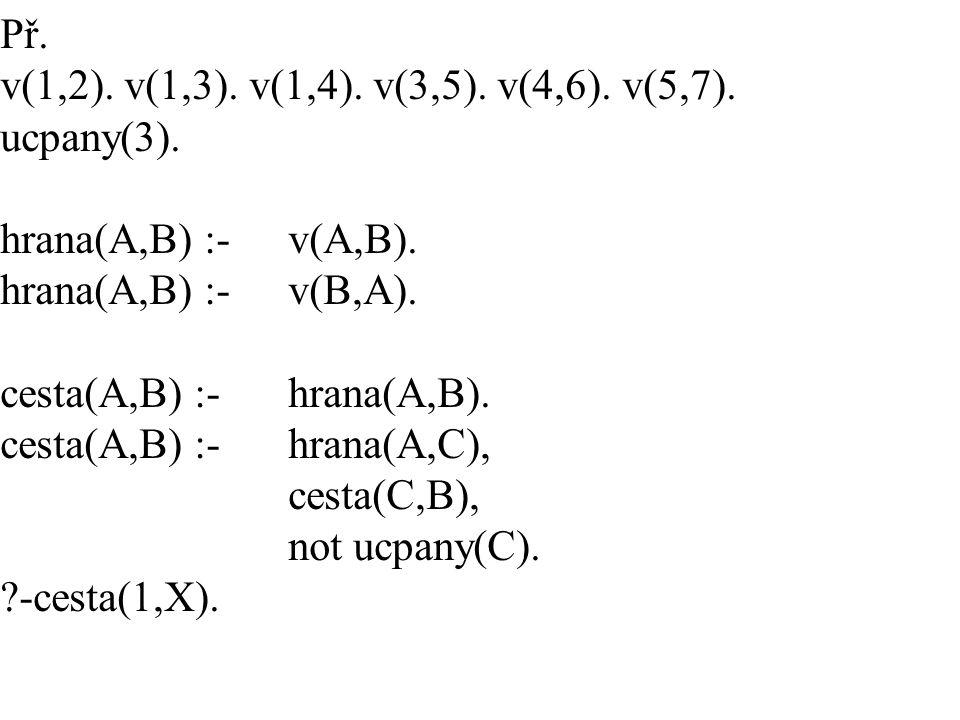 Př. v(1,2). v(1,3). v(1,4). v(3,5). v(4,6). v(5,7). ucpany(3). hrana(A,B) :- v(A,B). hrana(A,B) :- v(B,A). cesta(A,B) :- hrana(A,B). cesta(A,B) :- hra