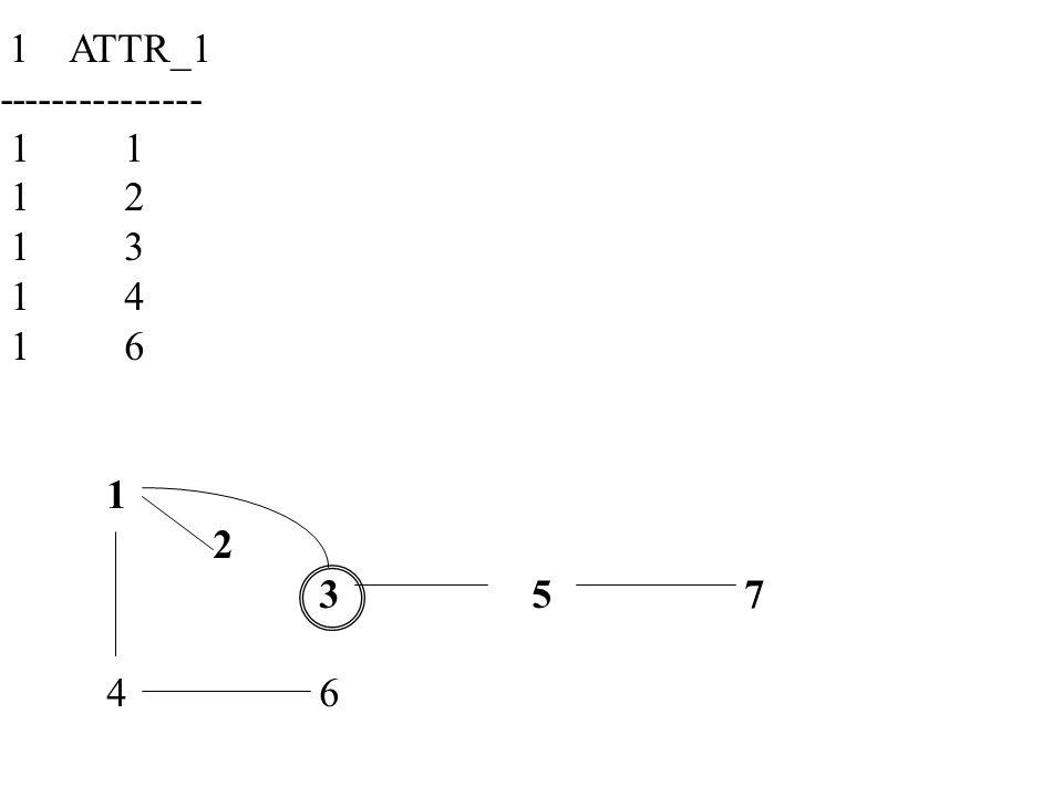 1 ATTR_1 --------------- 1 1 1 2 1 3 1 4 1 6 1 2 357 46