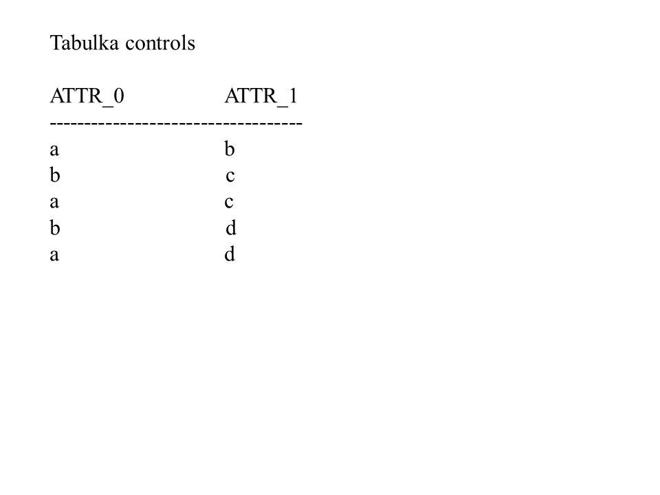 Tabulka controls ATTR_0 ATTR_1 ----------------------------------- a b b c a c b d a d