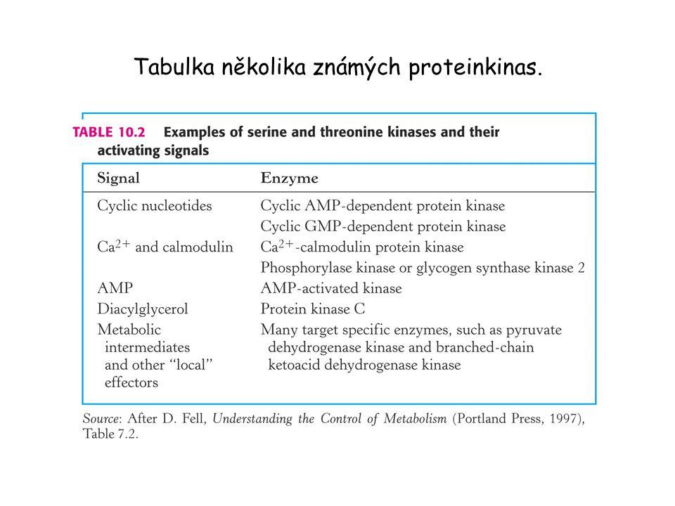 Tabulka několika známých proteinkinas.