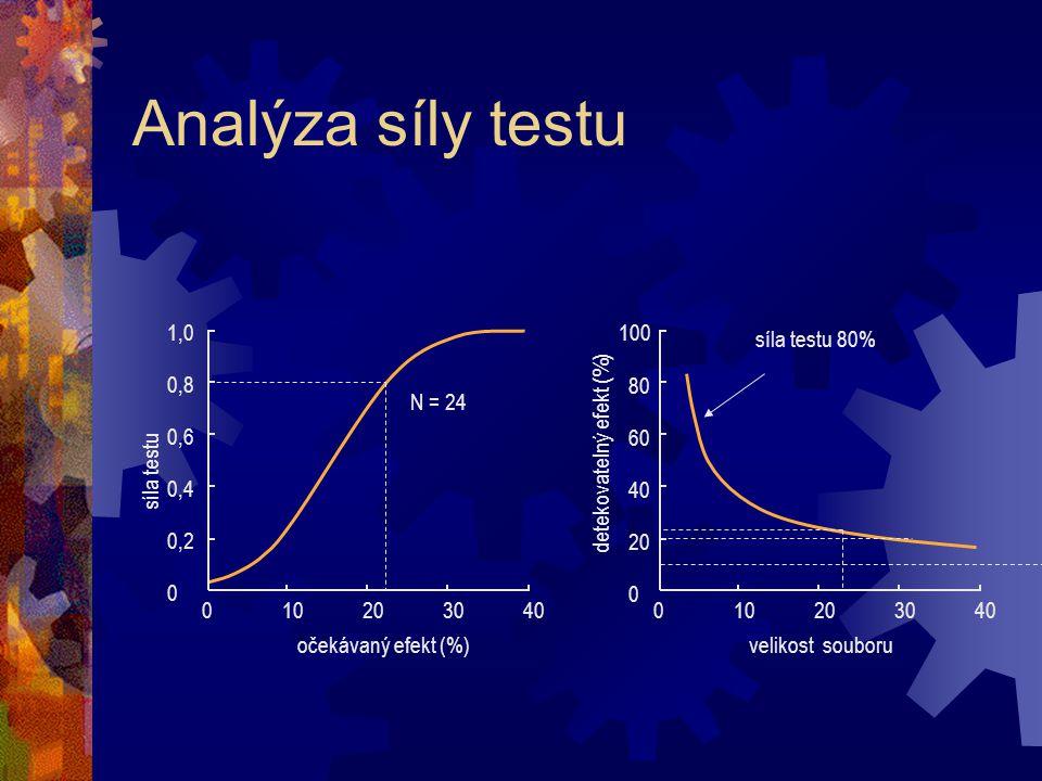 Analýza síly testu 01010202030304040 0 0,2 0,4 0,6 0,8 1,0 síla testu očekávaný efekt (%) 01010202030304040 0 2020 4040 6060 8080 100 detekovatelný ef