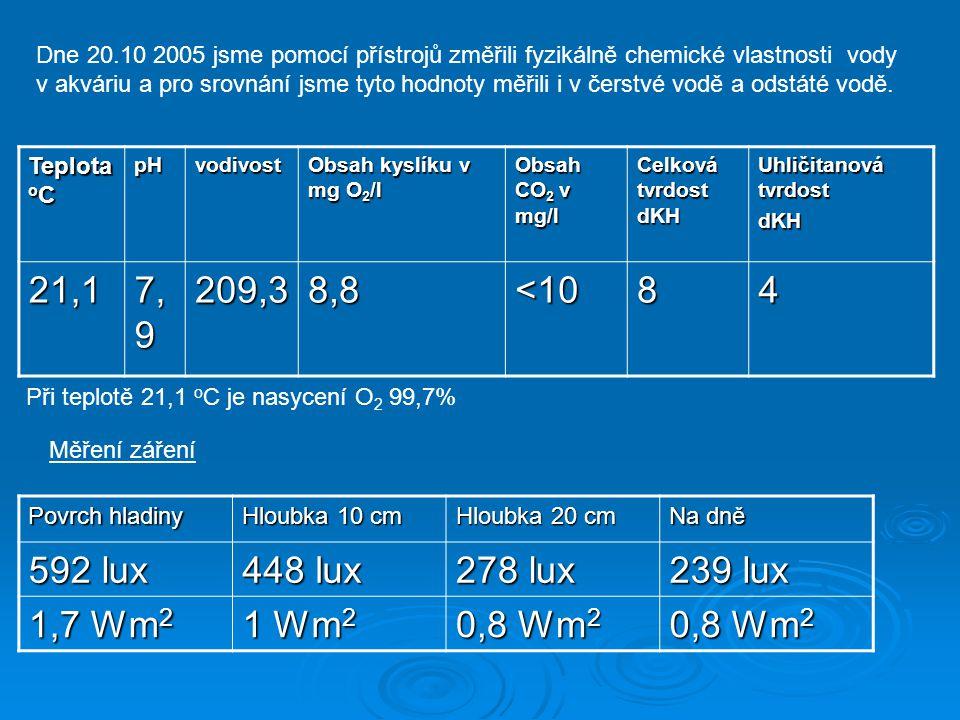 Dne 20.10 2005 jsme pomocí přístrojů změřili fyzikálně chemické vlastnosti vody v akváriu a pro srovnání jsme tyto hodnoty měřili i v čerstvé vodě a o