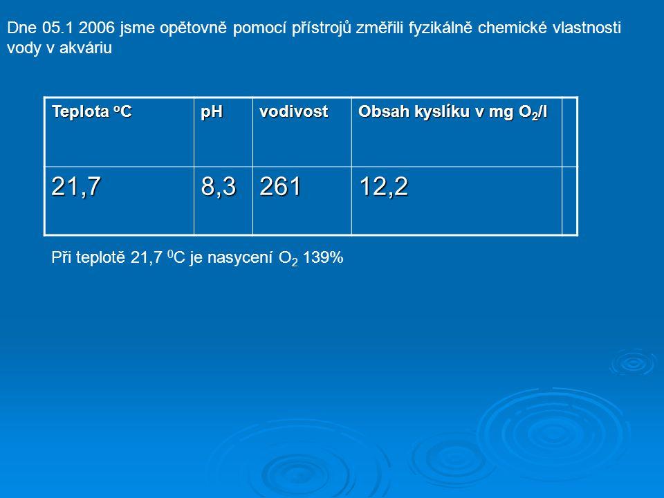Dne 05.1 2006 jsme opětovně pomocí přístrojů změřili fyzikálně chemické vlastnosti vody v akváriu Teplota o C pHvodivost Obsah kyslíku v mg O 2 /l 21,