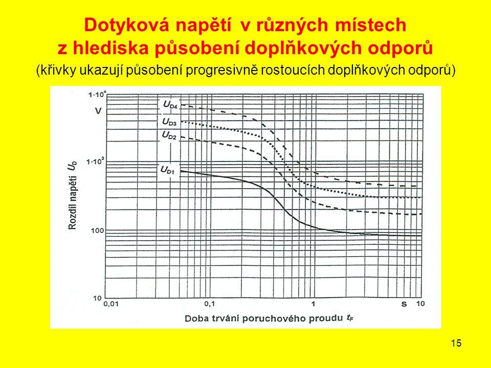15 Dotyková napětí v různých místech z hlediska působení doplňkových odporů (křivky ukazují působení progresivně rostoucích doplňkových odporů)