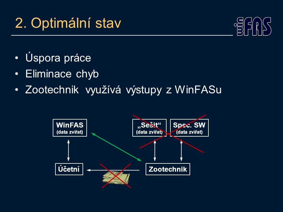 """2. Optimální stav Úspora práce Eliminace chyb Zootechnik využívá výstupy z WinFASu WinFAS (data zvířat) ÚčetníZootechnik """"Sešit"""" (data zvířat) Spec. S"""