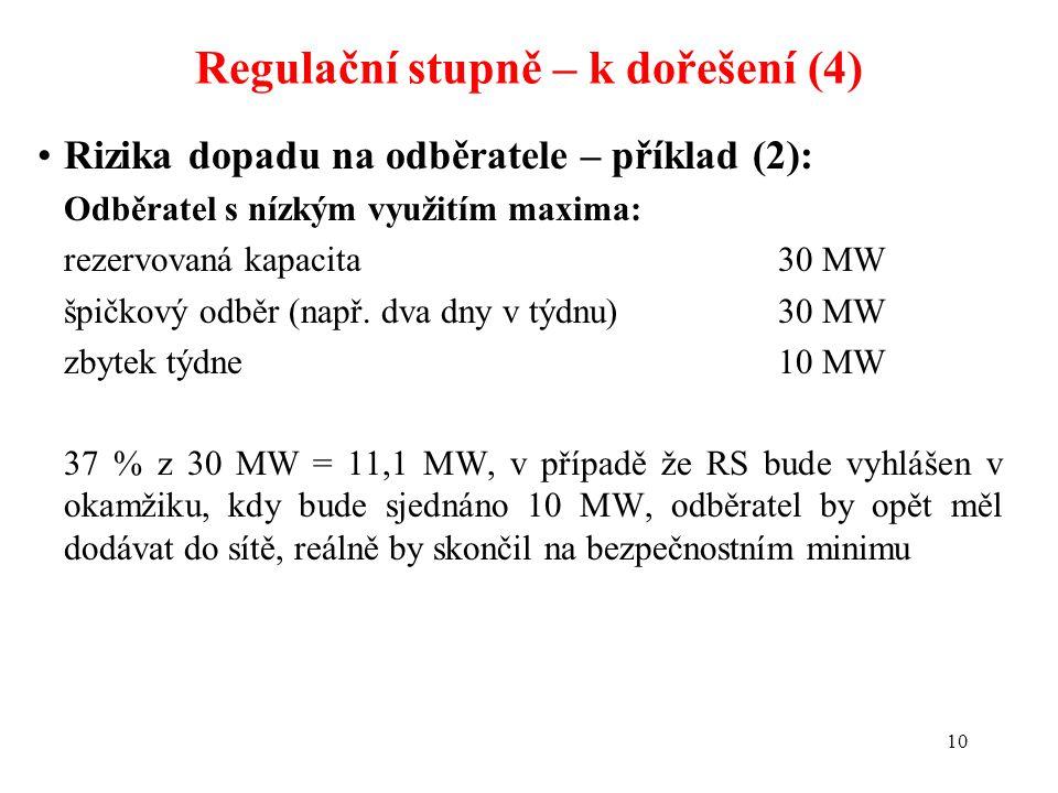 10 Rizika dopadu na odběratele – příklad (2): Odběratel s nízkým využitím maxima: rezervovaná kapacita 30 MW špičkový odběr (např. dva dny v týdnu) 30
