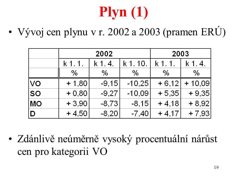 19 Plyn (1) Vývoj cen plynu v r. 2002 a 2003 (pramen ERÚ) Zdánlivě neúměrně vysoký procentuální nárůst cen pro kategorii VO