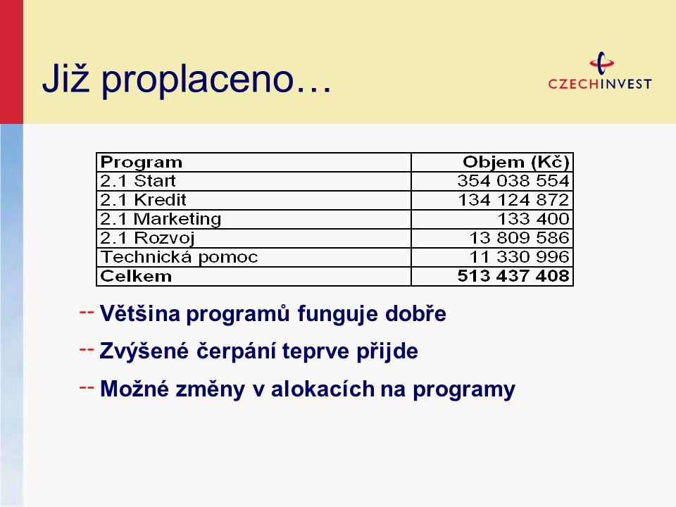Děkuji za pozornost programy@czechinvest.org  800 800 777 (zdarma) Agentura pro podporu podnikání a investic CzechInvest je příspěvkovou organizací Ministerstva průmyslu a obchodu ČR.
