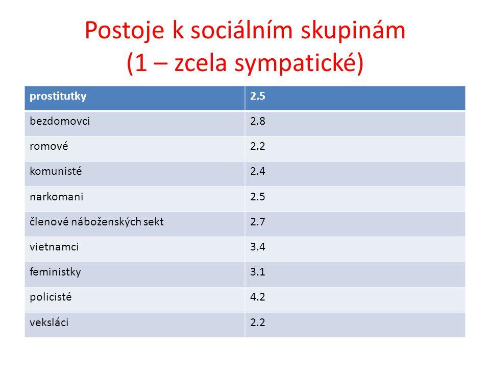 Postoje k sociálním skupinám (1 – zcela sympatické) prostitutky2.5 bezdomovci2.8 romové2.2 komunisté2.4 narkomani2.5 členové náboženských sekt2.7 viet