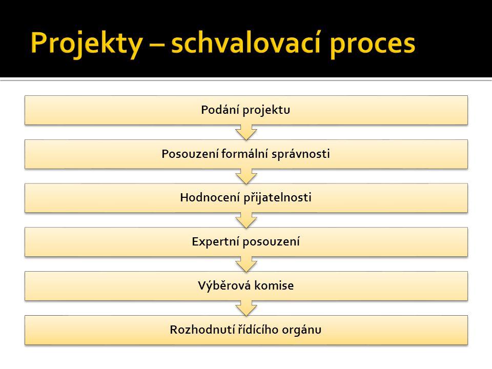 Rozhodnutí řídícího orgánu Výběrová komise Expertní posouzení Hodnocení přijatelnosti Posouzení formální správnosti Podání projektu