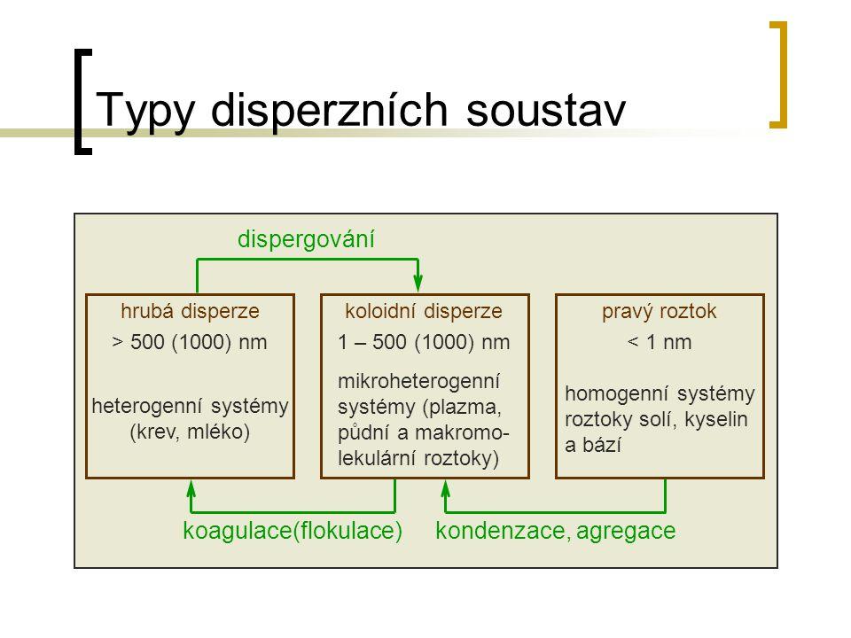Typy disperzních soustav pravý roztok < 1 nm hrubá disperze > 500 (1000) nm koloidní disperze 1 – 500 (1000) nm dispergování koagulace(flokulace)konde