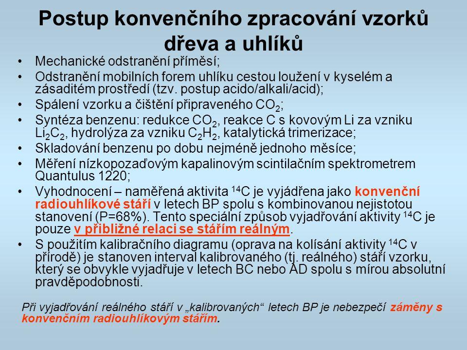 Datování vzorků ÚACH AV ČR, v.v.i.GÚ AV ČR, v.v.i.