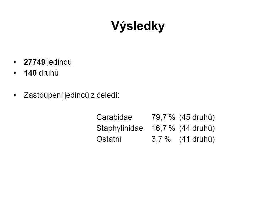 Výsledky 27749 jedinců 140 druhů Zastoupení jedinců z čeledí: Carabidae79,7 %(45 druhů) Staphylinidae16,7 %(44 druhů) Ostatní3,7 %(41 druhů)